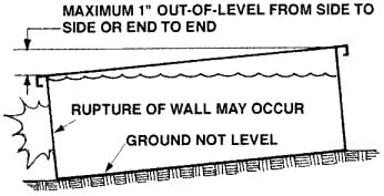 What are Installation Cautions for Above Ground Swimming Pools