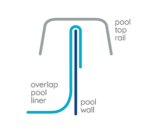 How to Install your Above Ground Pool Liner