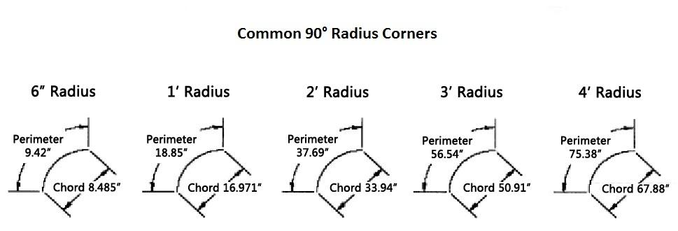 Radius-Common